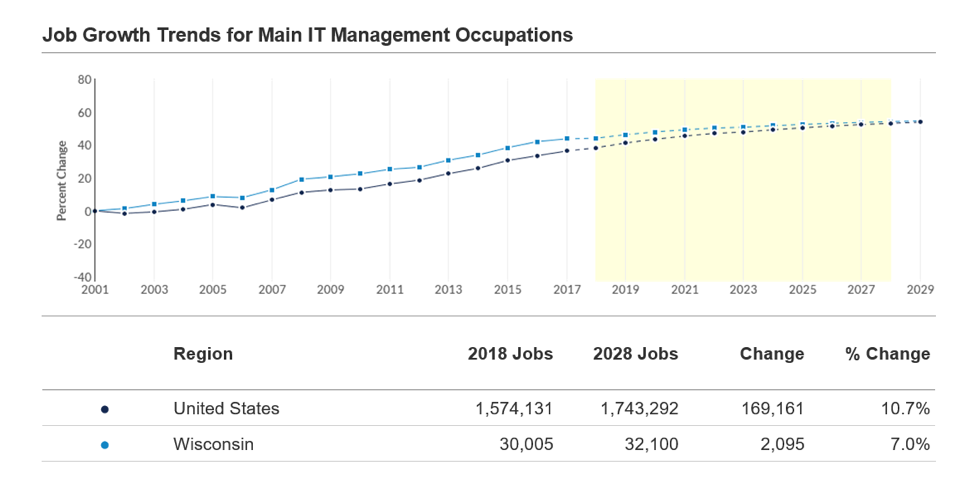 Job Growth Trends for Main IT Management Occupations