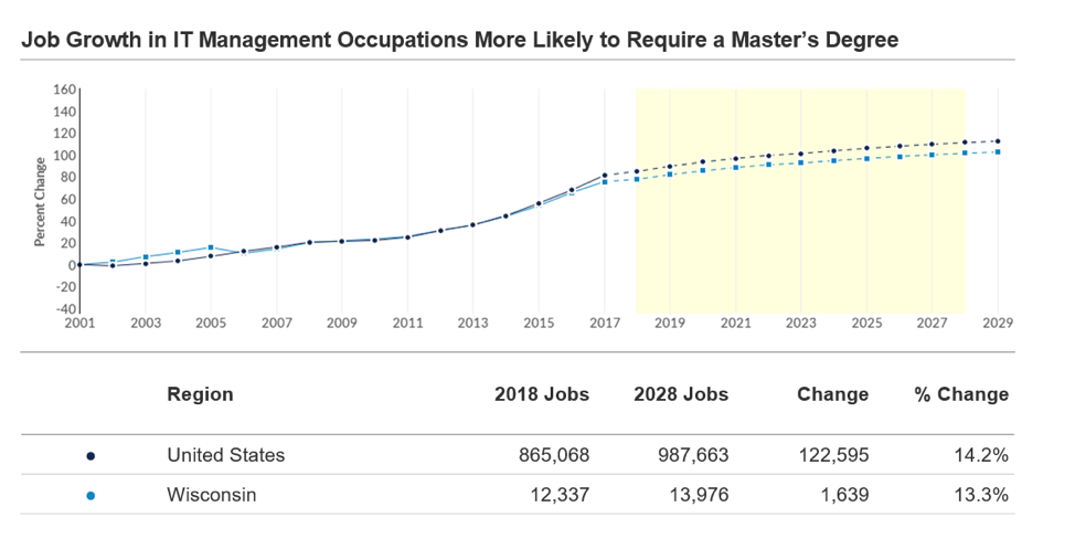 Job Growth in IT Management Occupations More Likely to Require a Master's Degree